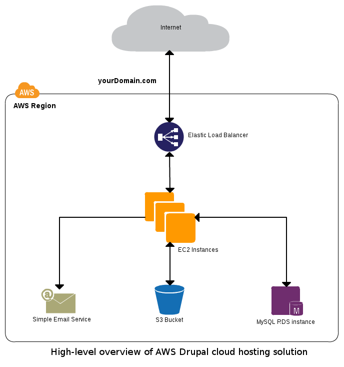 Building a scalable drupal deployment in the cloud for Drupal 7 architecture diagram