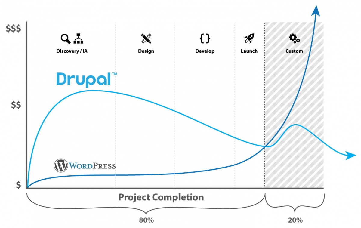 Drupal vs WordPress cost comparison and analysis