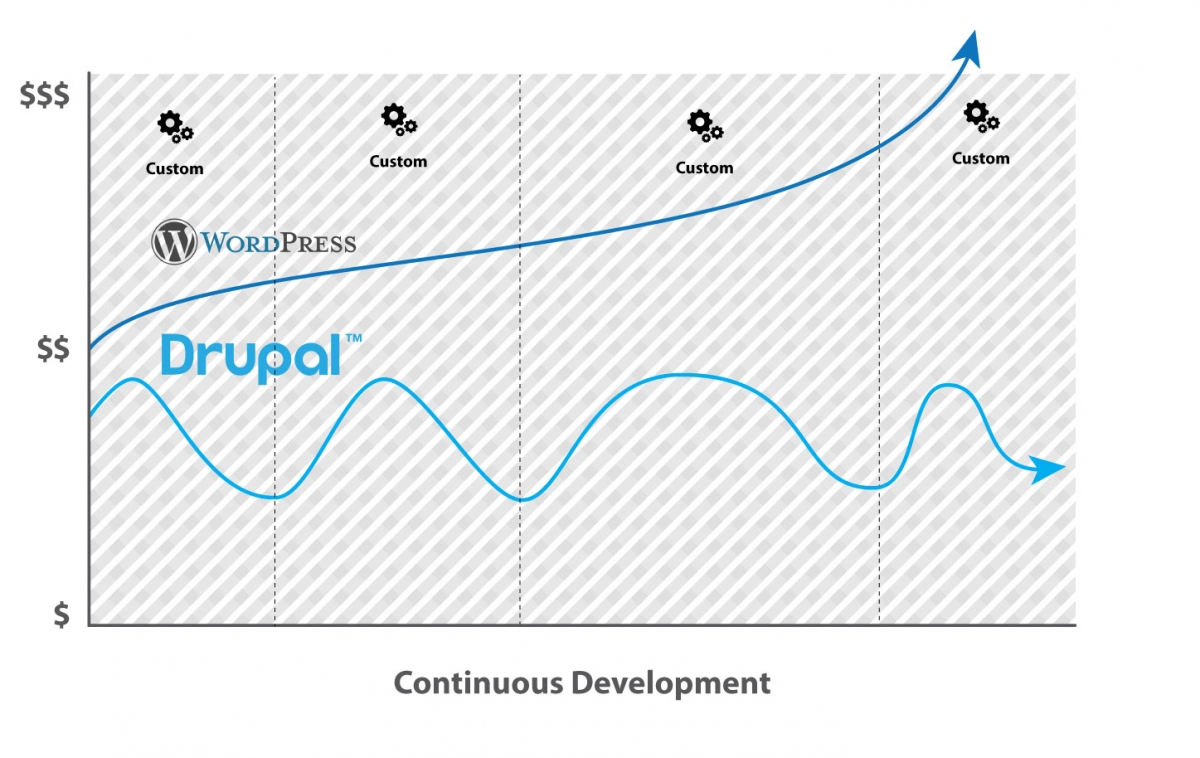 Drupal Vs Wordpress continuous development comparison