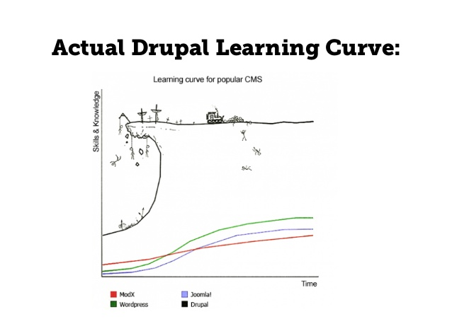 learning curve training development Home » resource centre » hr toolkit » learning, training & development » understanding the employee as an adult learner learning, training & development.