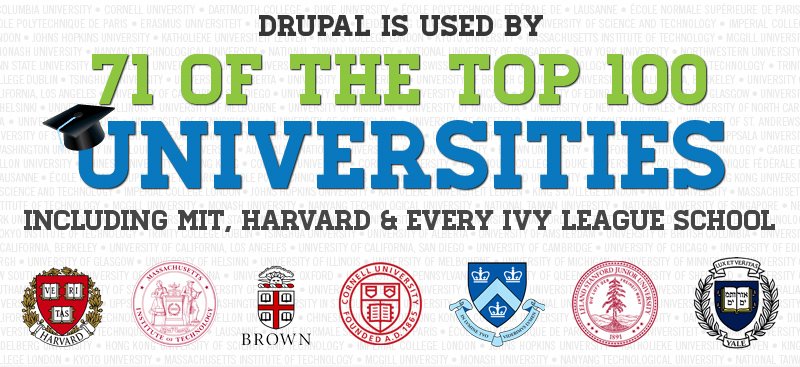 Drupal used by 71 of the top 100 universities