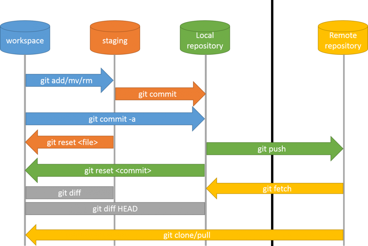 Git workflow operations
